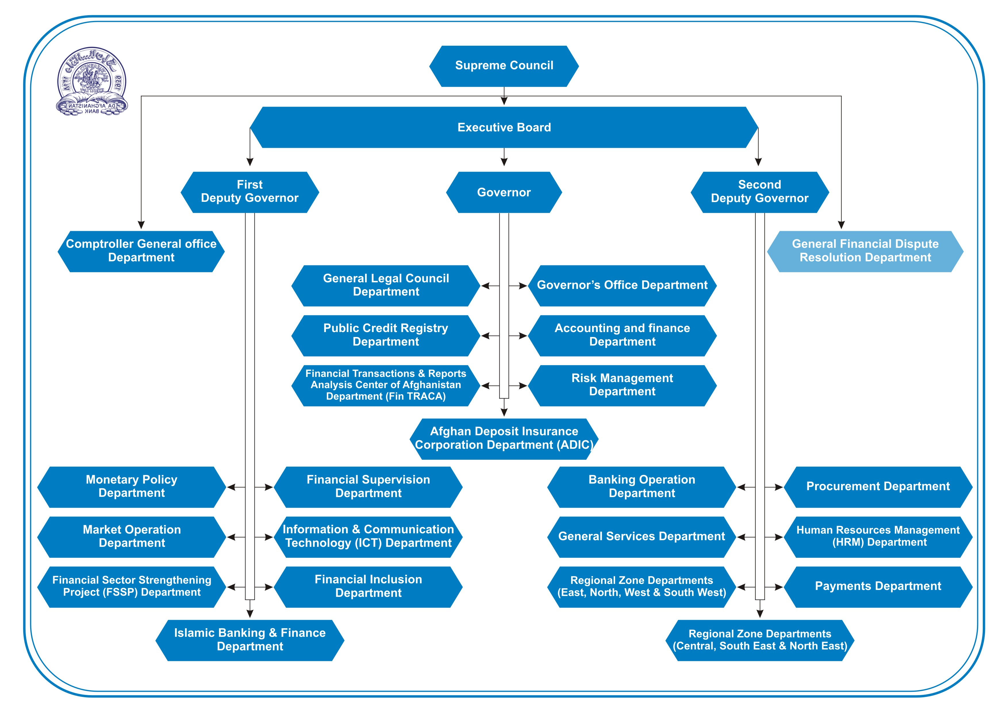 Da Afghanistan Bank Structure